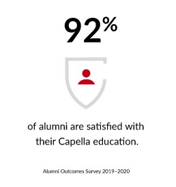 92% of alumni are satisfied with their Capella education.